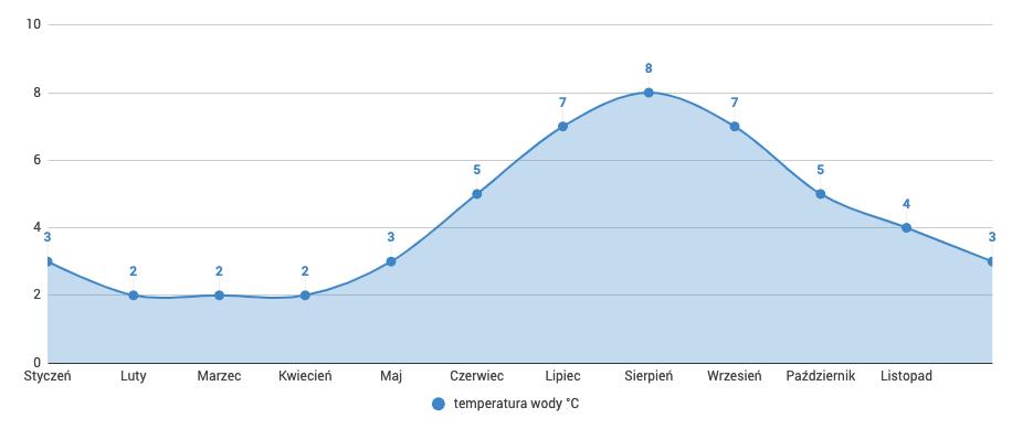 Filipiny - temperatura wody