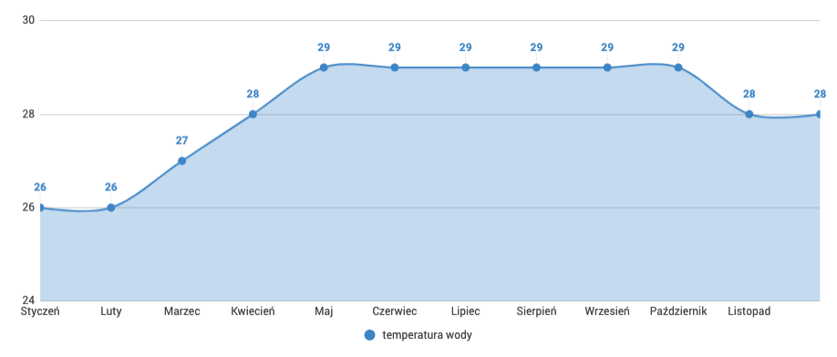 Filipiny - temperatura wody