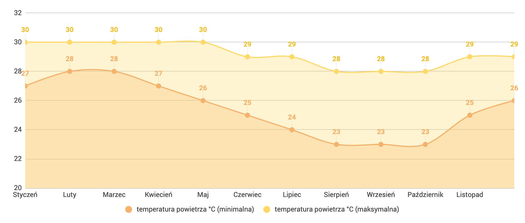 Filipiny - temperatura powietrza